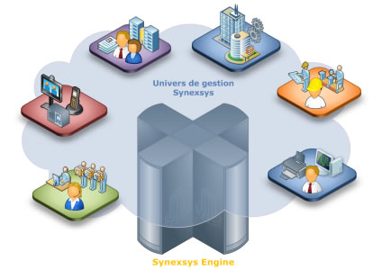 Synexsys, l'unification de vos applications